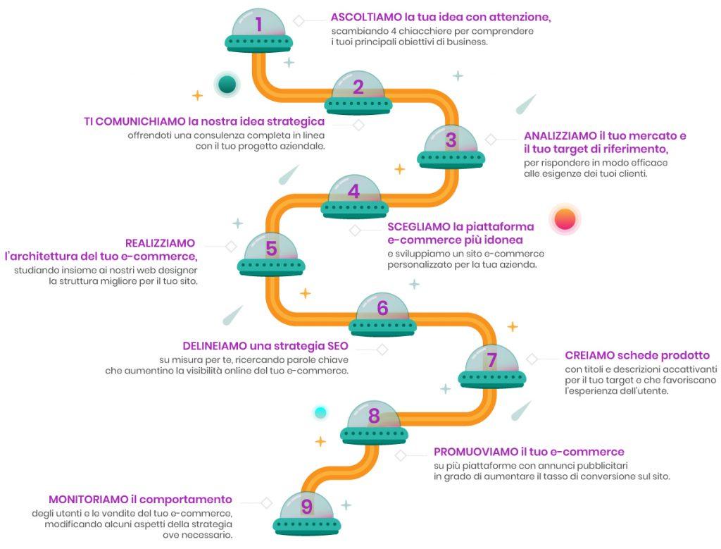 Infografica Consulenza e-Commerce