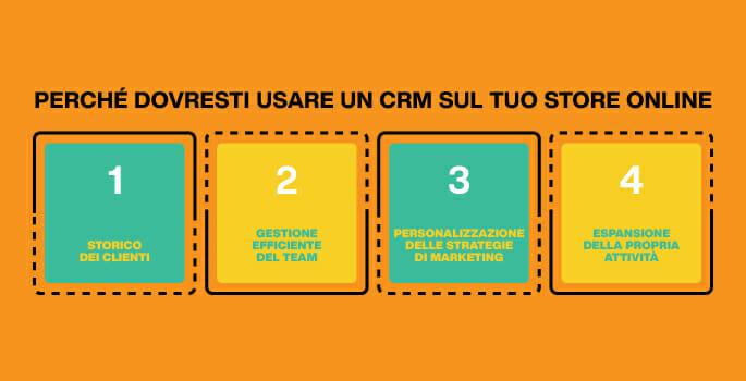 infografica CRM e-commerce